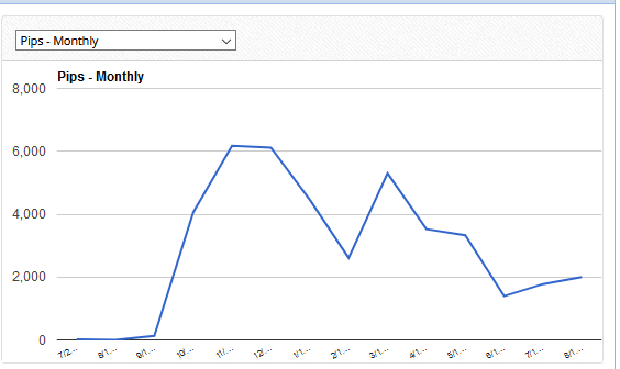 forex gump ea stats