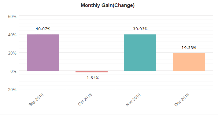 xfxea monthly gain