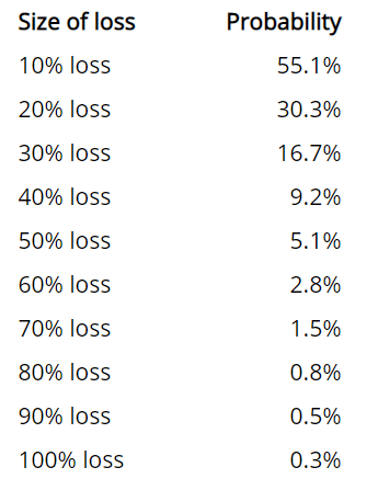 z trader fx level of risk