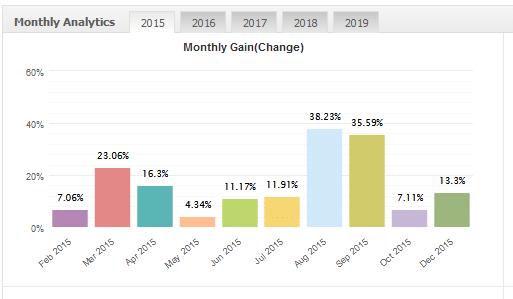 fxdiverse ea monthly analytics
