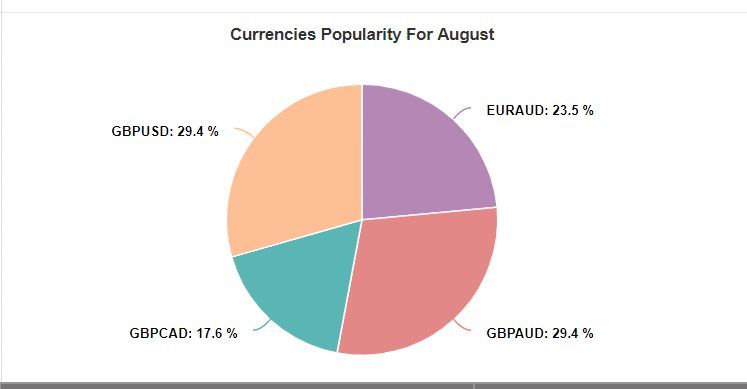 eos forex currencies popularity