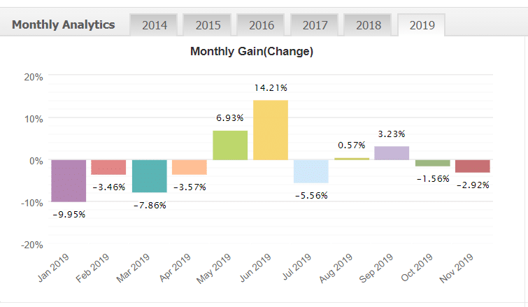 easy walker fx monthly analytics