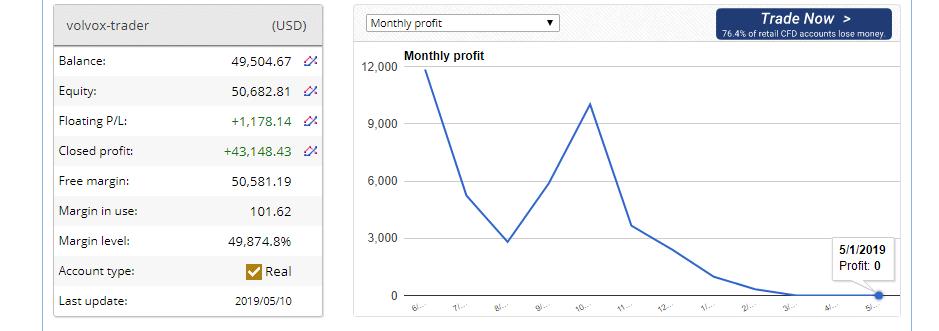 volvox trader chart