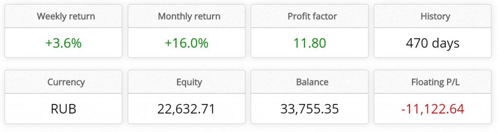 z trader fx trading results
