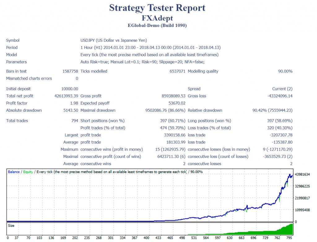 fxadept strategy tester report