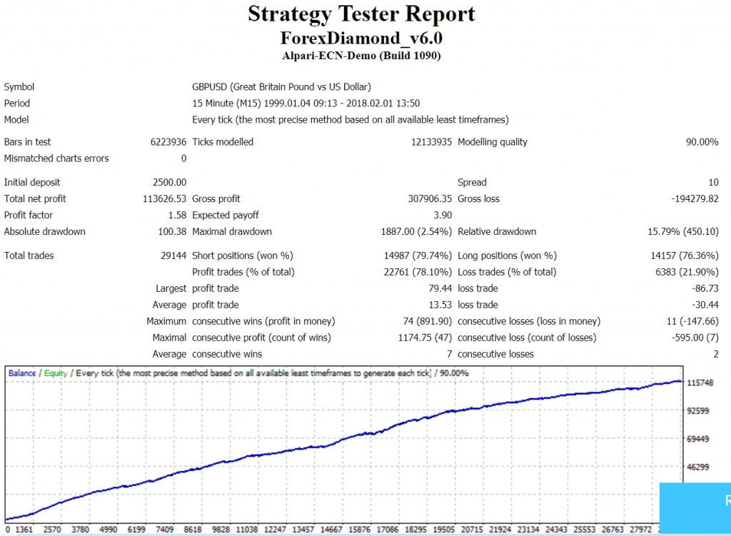 forex diamond strategy tester report