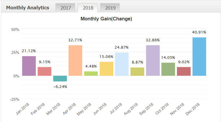 titan scalper monthly analytics
