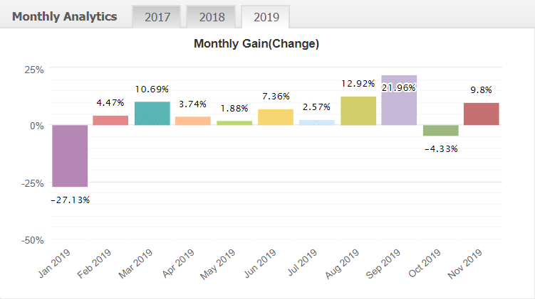 forex cyborg monthly analytics