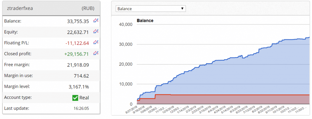 z trader fx chart