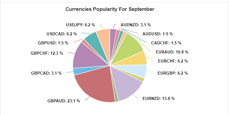 forex cyborg currencies popularity