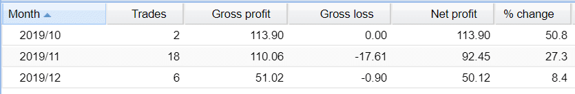fx seven pips robot trading results