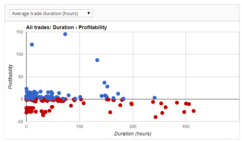 fastron robot duration profitability