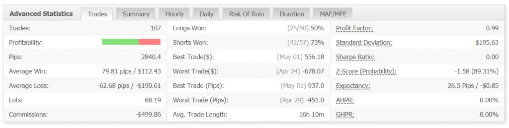 pattern trader pro advanced statistics