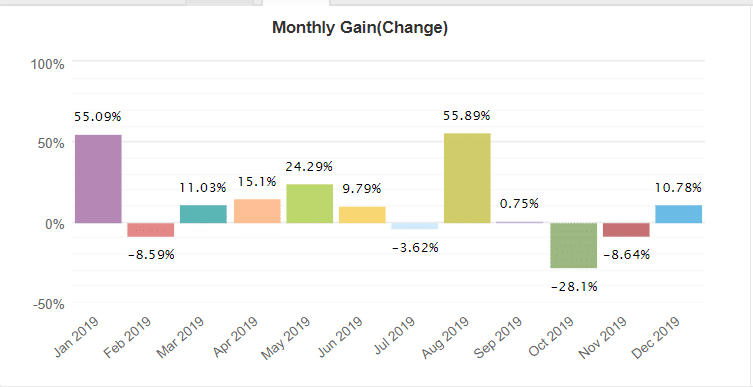 forex fury robot monthly gain