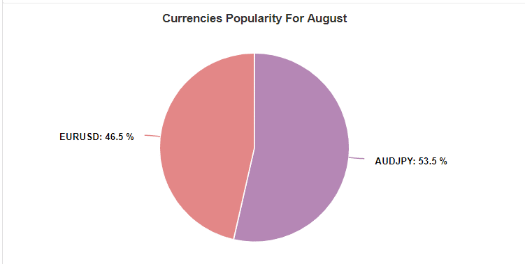 forex fury robot currencies popularity