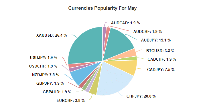 pattern trader pro currencies popularity
