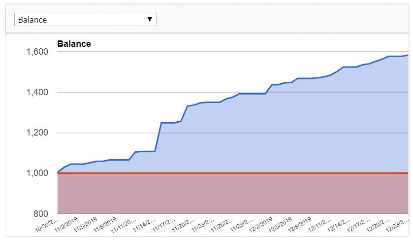 forexdraw chart