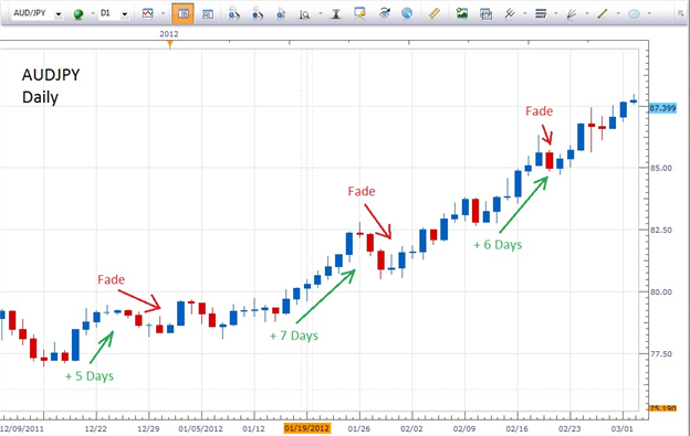 best forex trading strategies counter-trend