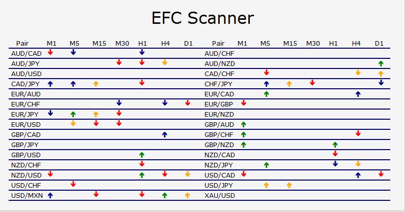efc reversal ea scanner