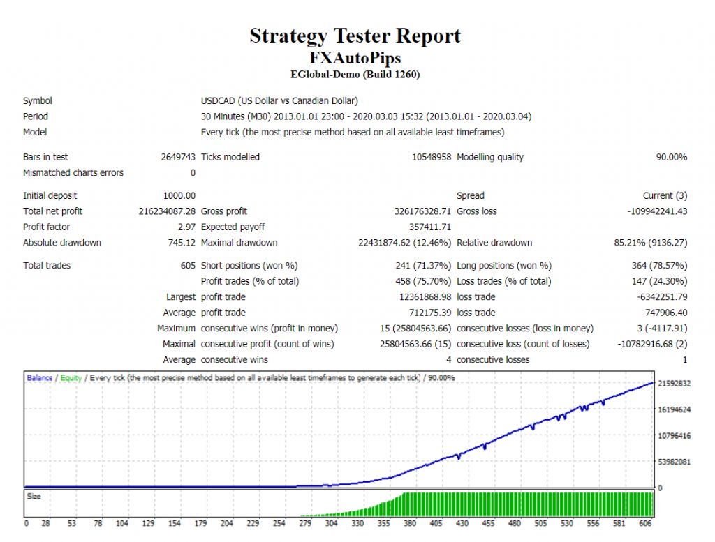 FX Auto Pips Robot strategies tester report