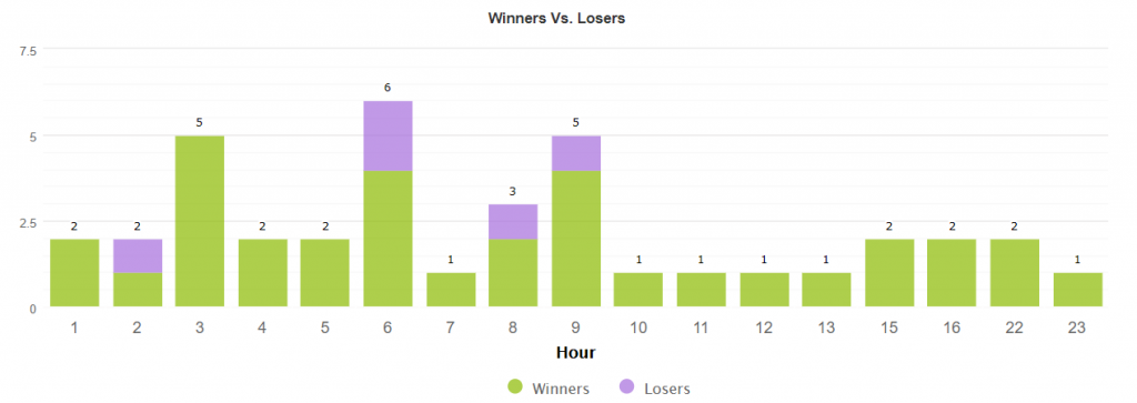 GOLD Scalper Pro Robot statistics