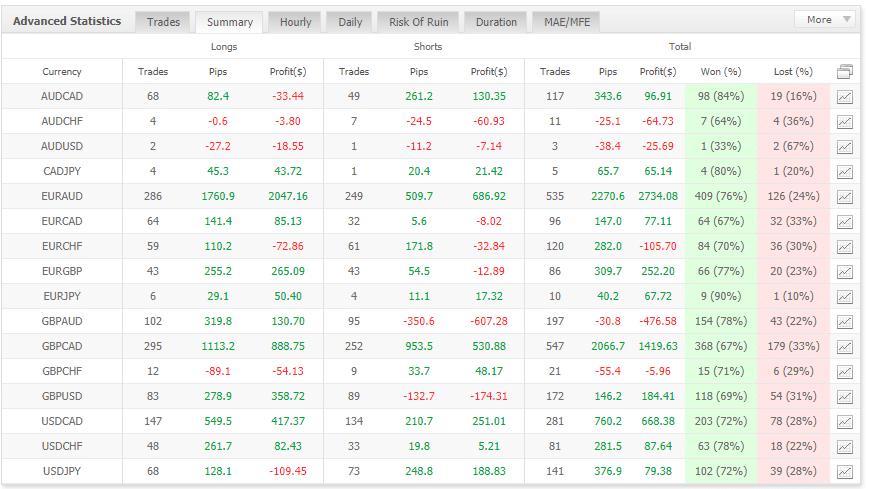 Star Trade NightProfit & FX Profit Key advanced statistics