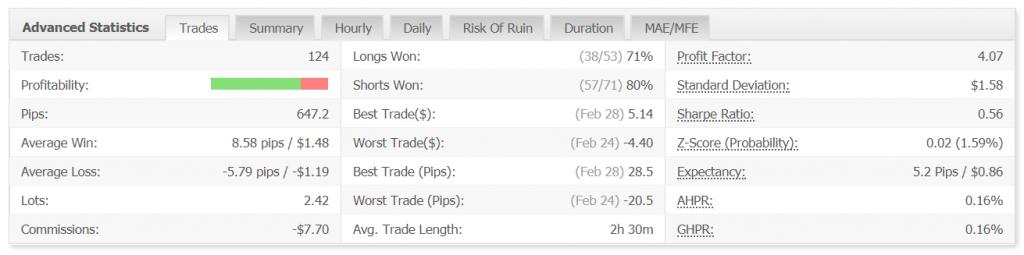 Volatility Factor 2.0 advanced statistics