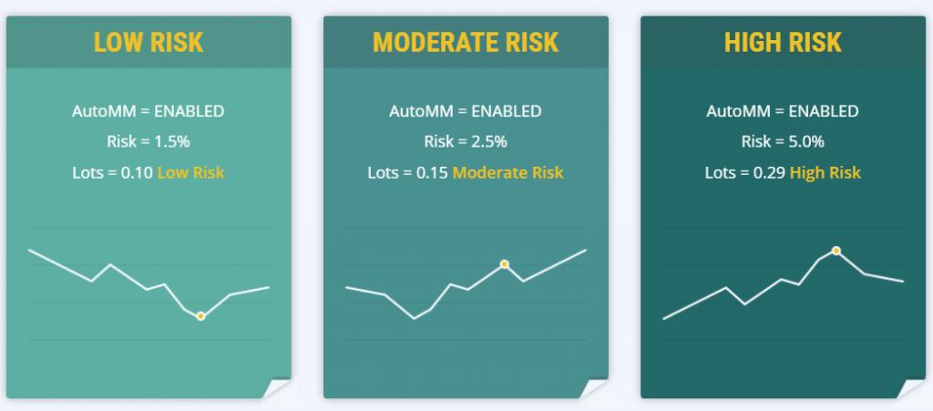 Volatility Factor 2.0 modes