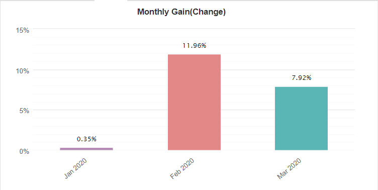 Volatility Factor 2.0 monthly gain