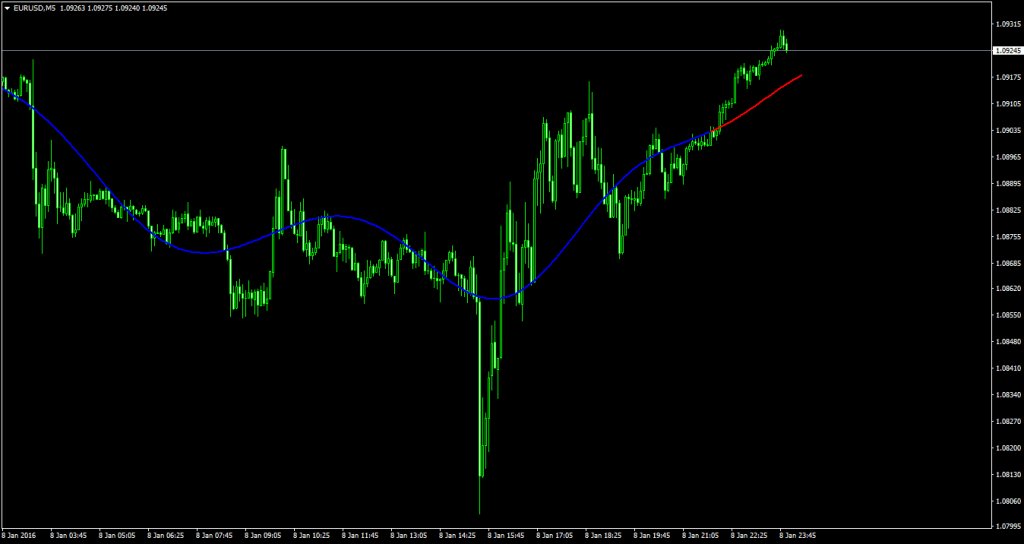 Scalping Indicator Extrapolator _-_ sincMA