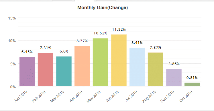 Forex Flex EA monthly gain