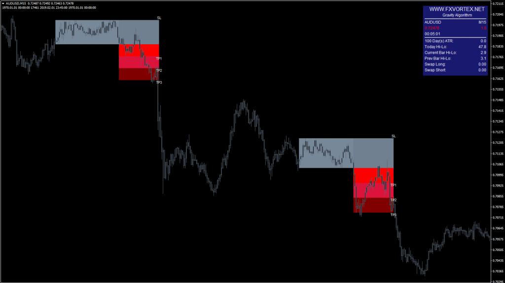 FX Vortex Indicator chart