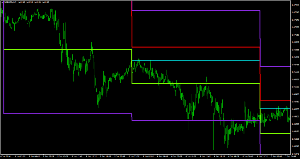 Scalping Indicator Camarilla_exchange