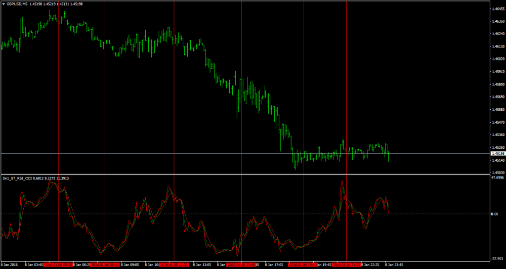Scalping Indicator 3in1_ST_RSI_CCI