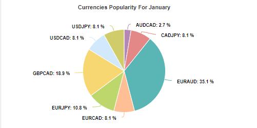 Star Trade NightProfit & FX Profit Key currency pairs