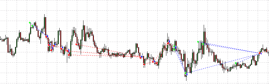 Funnel Trader Robot chart