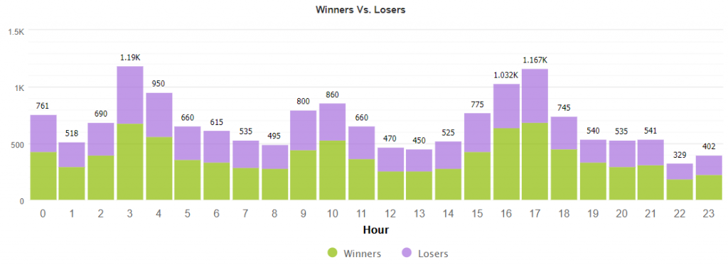 Funnel Trader Robot statistics