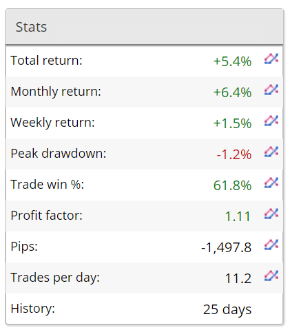 Gold Pips Robot trading results