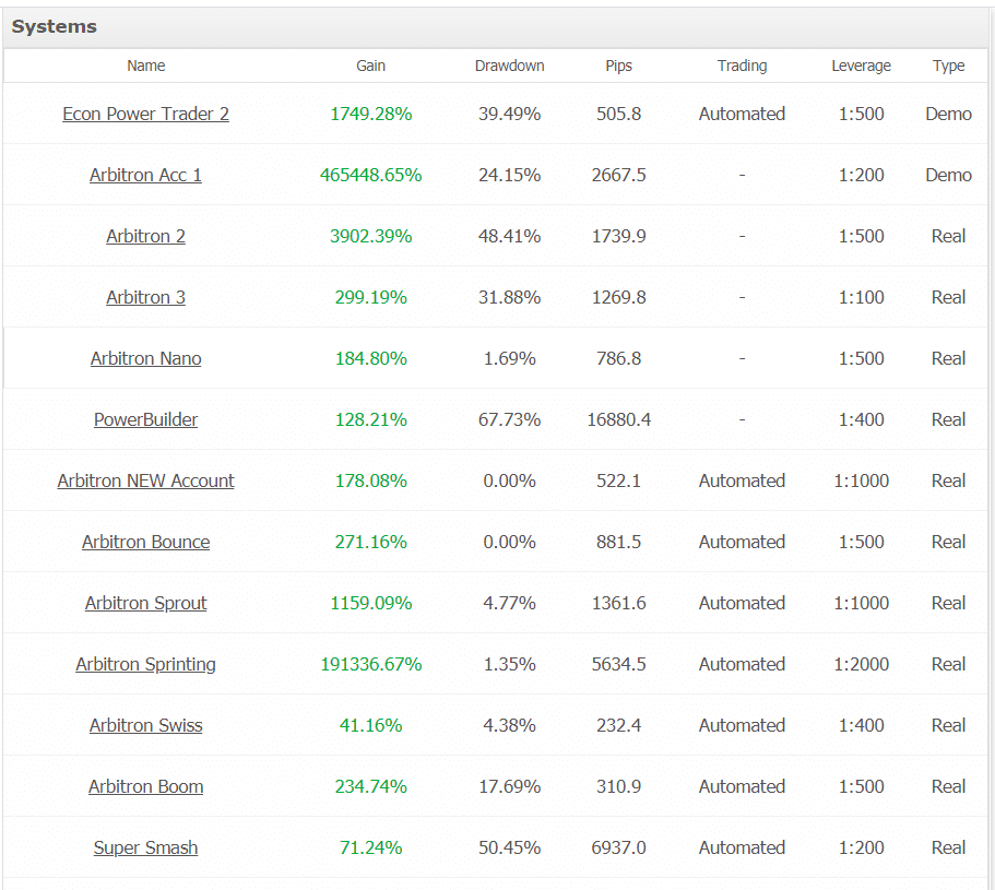 Gold Trader Robot Trading results