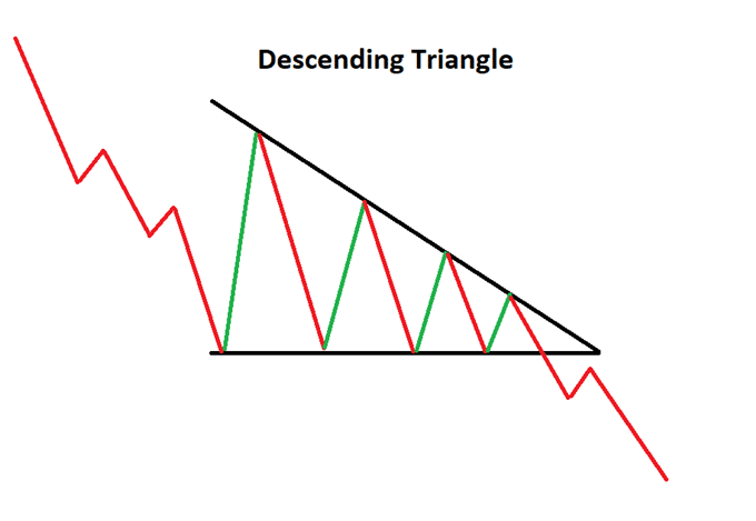 Descending Triangle Uptrend