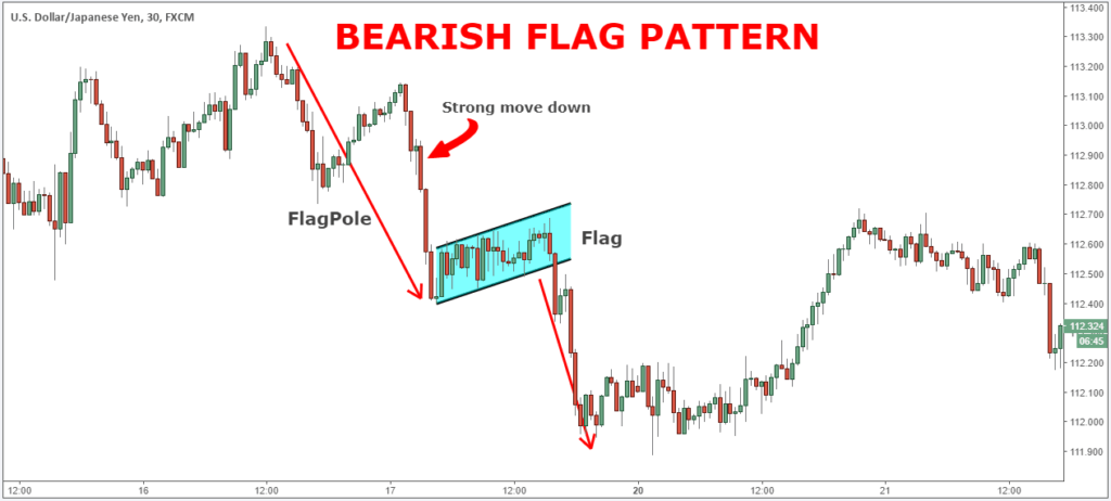 Bearish Flag