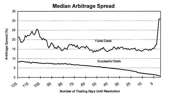 Arbitrage trading risks