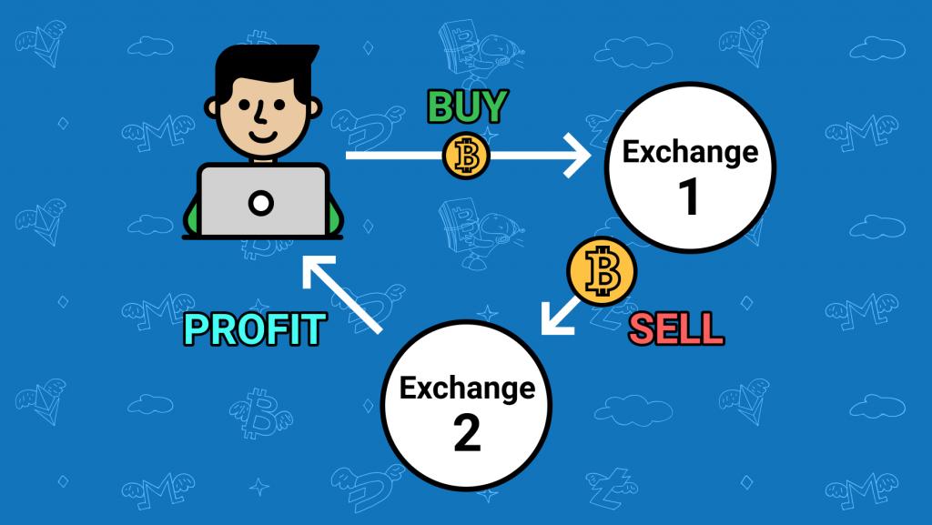 Risk arbitrage trading