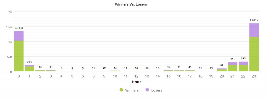 Nightwalker EA statistics