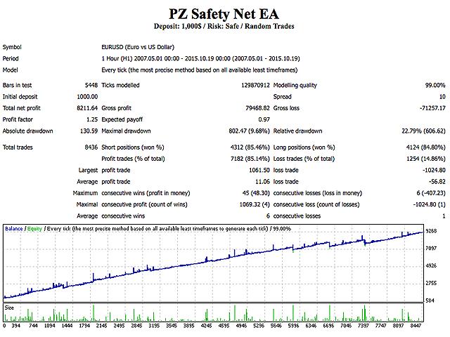 PZ Hedging EA Backtests