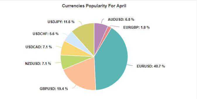 PZ Latency Arbitrage EA currencies popularity