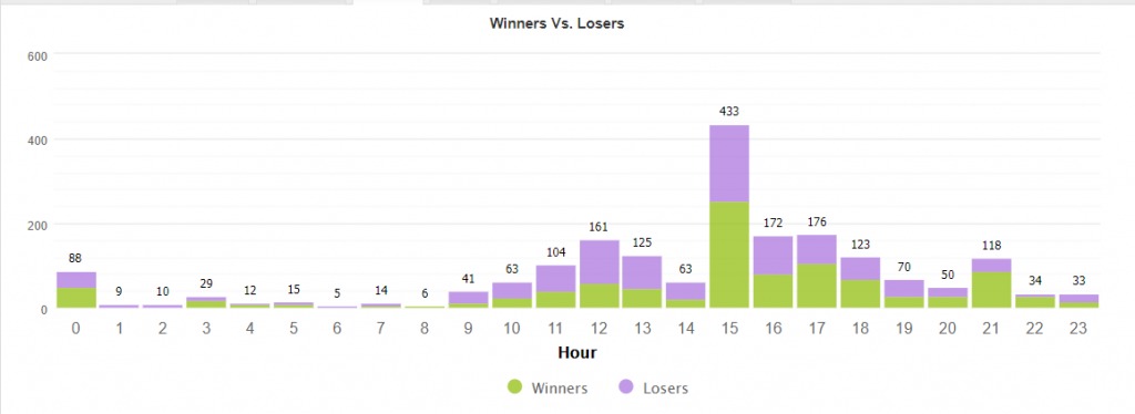 PZ Latency Arbitrage EA statistics