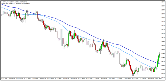 4 Hour Trend Trading Strategy
