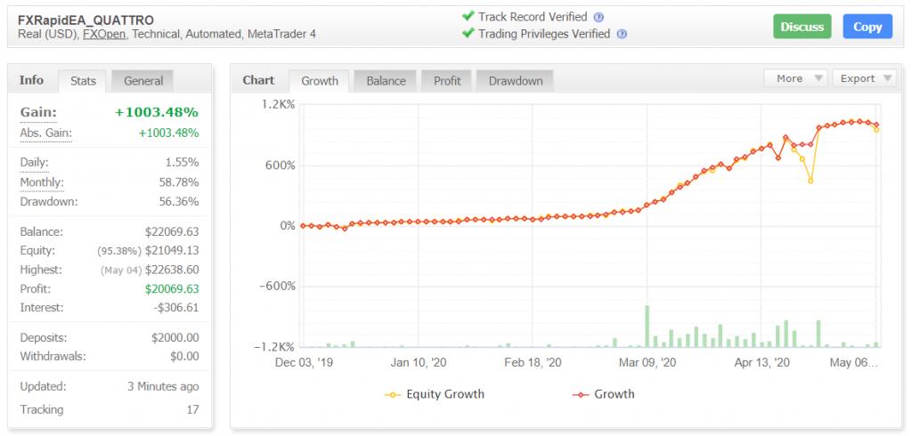 fxrapidea trading results statistics
