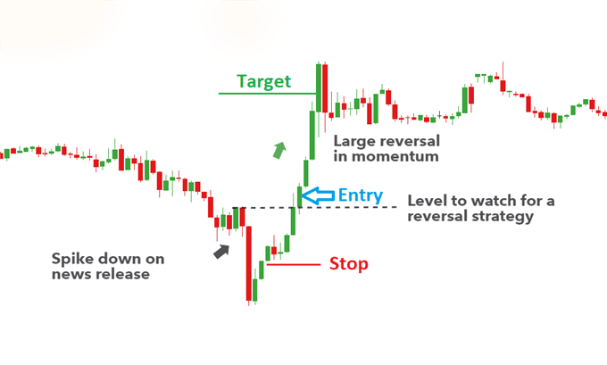 News Reversals Strategy
